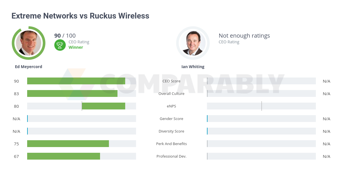 Extreme Networks vs Ruckus Wireless | Comparably