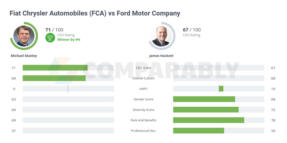 Image Result For Chrysler Dashboard For Employees