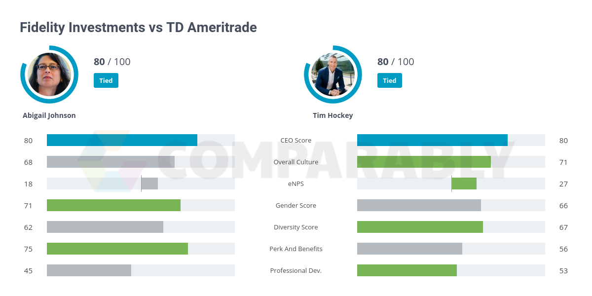 Fidelity Investments vs TD Ameritrade | Comparably