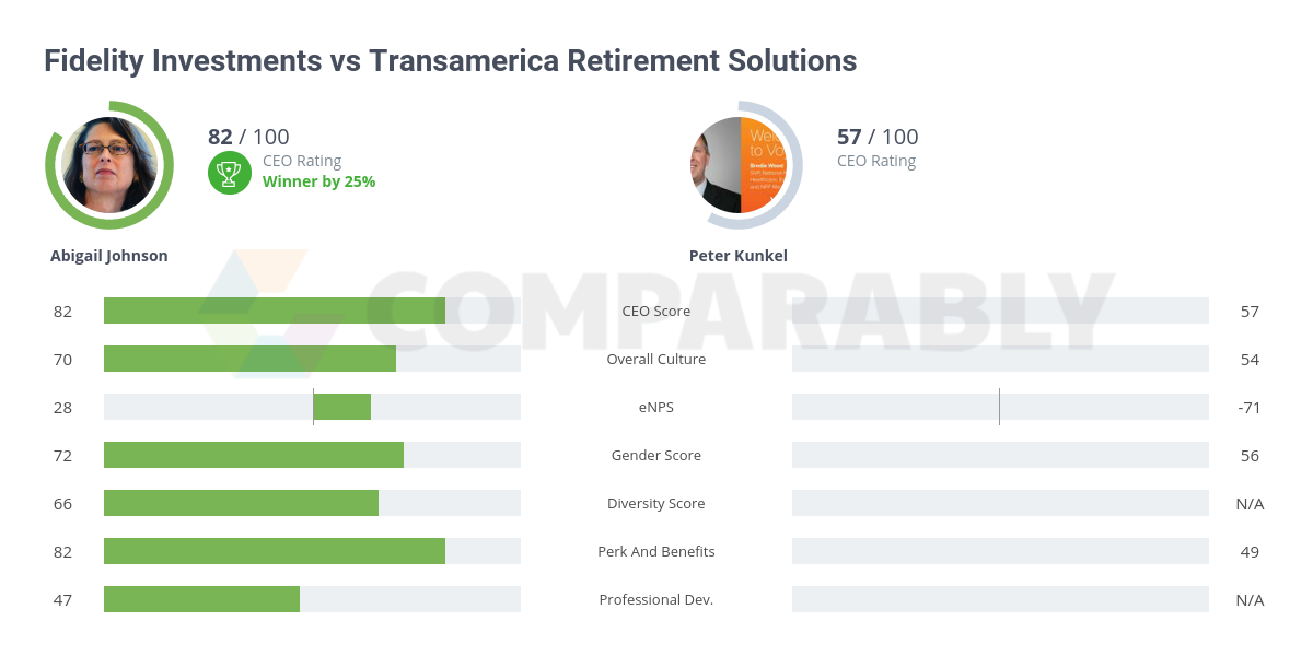Fidelity Investments vs Transamerica Retirement Solutions ...