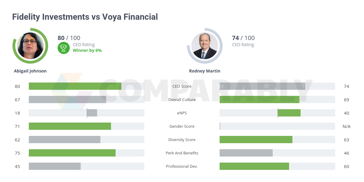 Voya Financial vs Fidelity Investments | Comparably