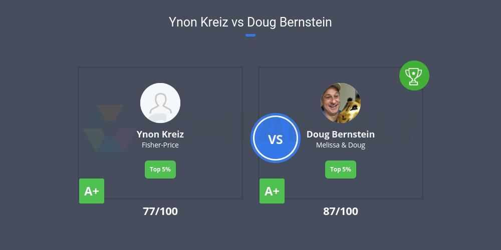 Ynon Kreiz Vs Doug Bernstein Comparably