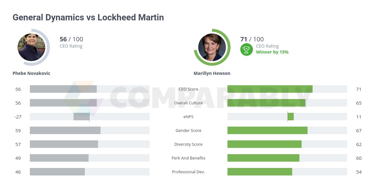 General Dynamics vs Lockheed Martin   Comparably