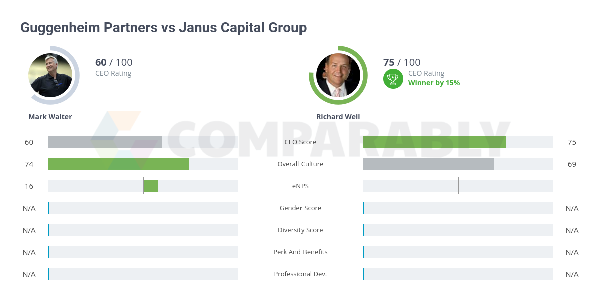 Guggenheim Partners vs Janus Capital Group | Comparably