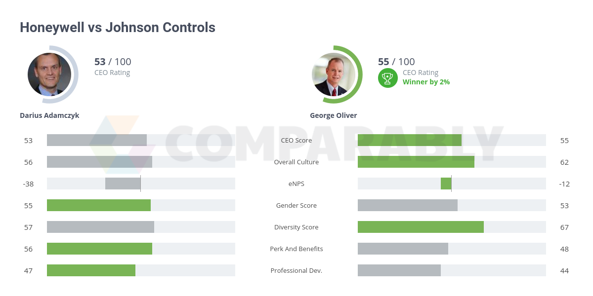 Honeywell vs Johnson Controls | Comparably