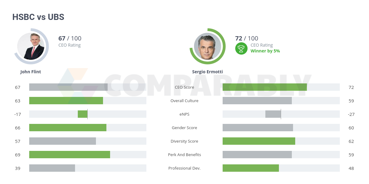 HSBC vs UBS | Comparably