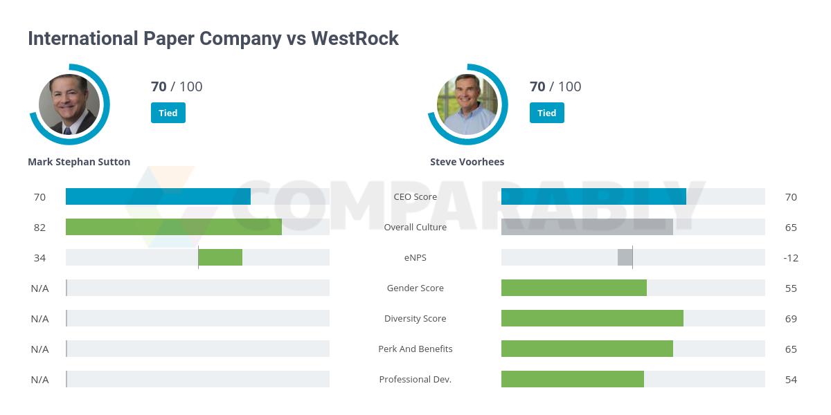 International Paper Company vs WestRock | Comparably