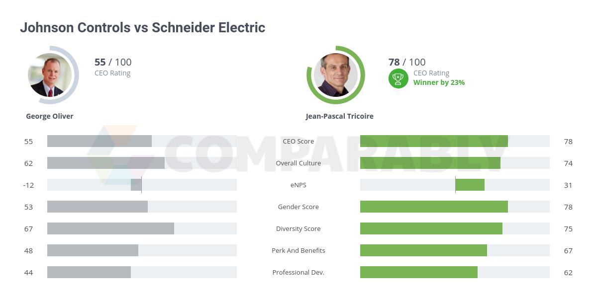 Johnson Controls vs Schneider Electric | Comparably