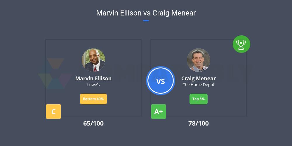 Marvin Ellison vs Craig Menear | Comparably
