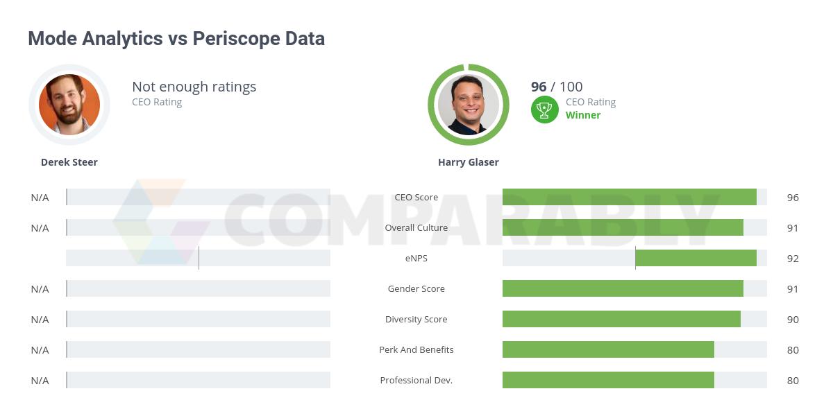 Mode Analytics vs Periscope Data by Sisense | Comparably