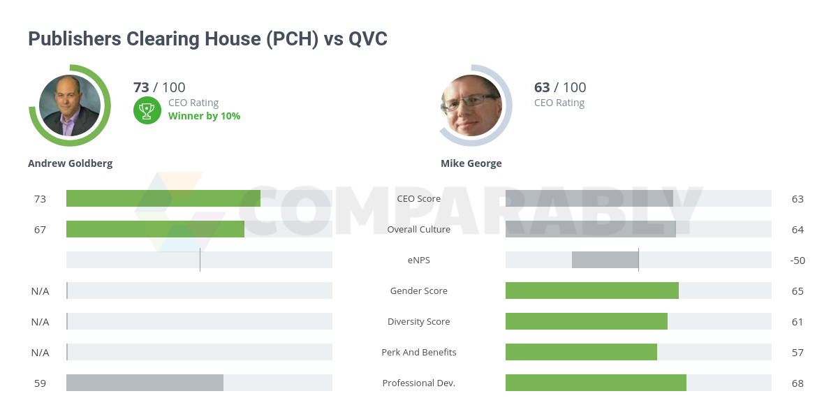 Publishers Clearing House (PCH) vs QVC | Comparably