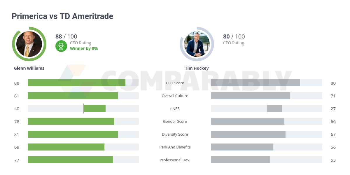 Primerica vs TD Ameritrade | Comparably