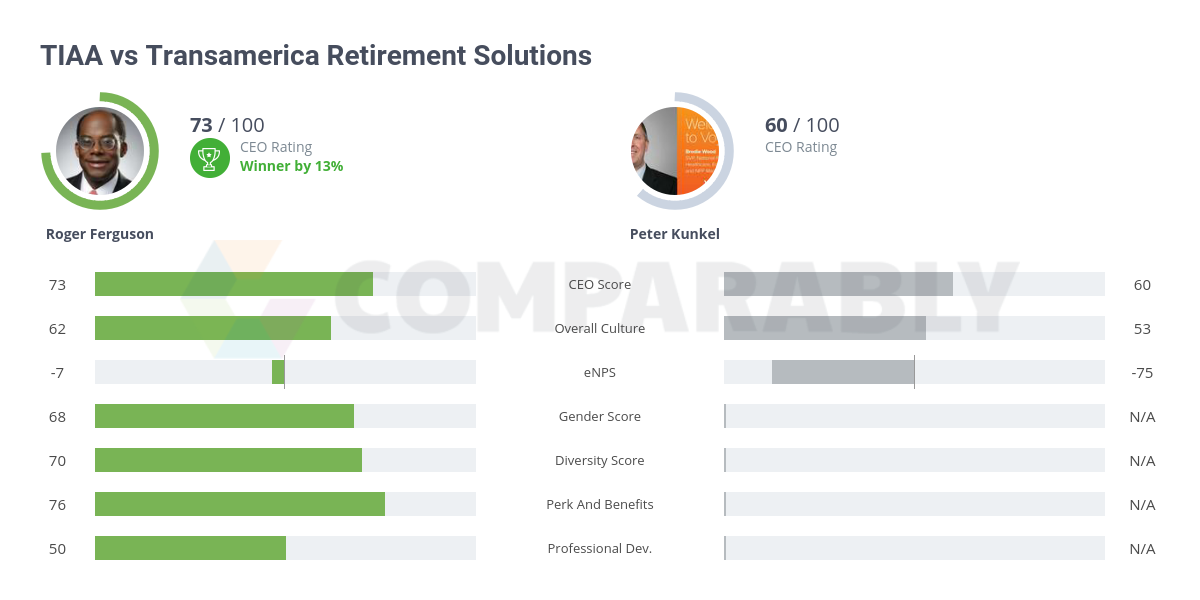 TIAA vs Transamerica Retirement Solutions | Comparably