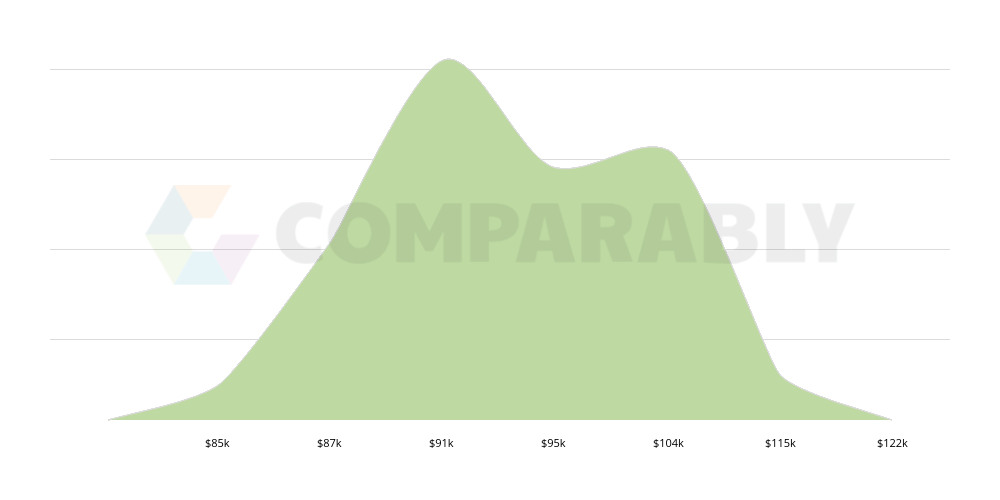 Agent Business Manager Of Artists Salary Comparably