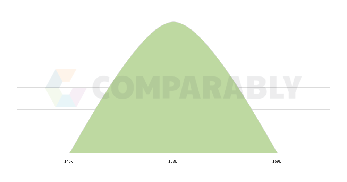 Fashion Designer Product Development Salary Comparably
