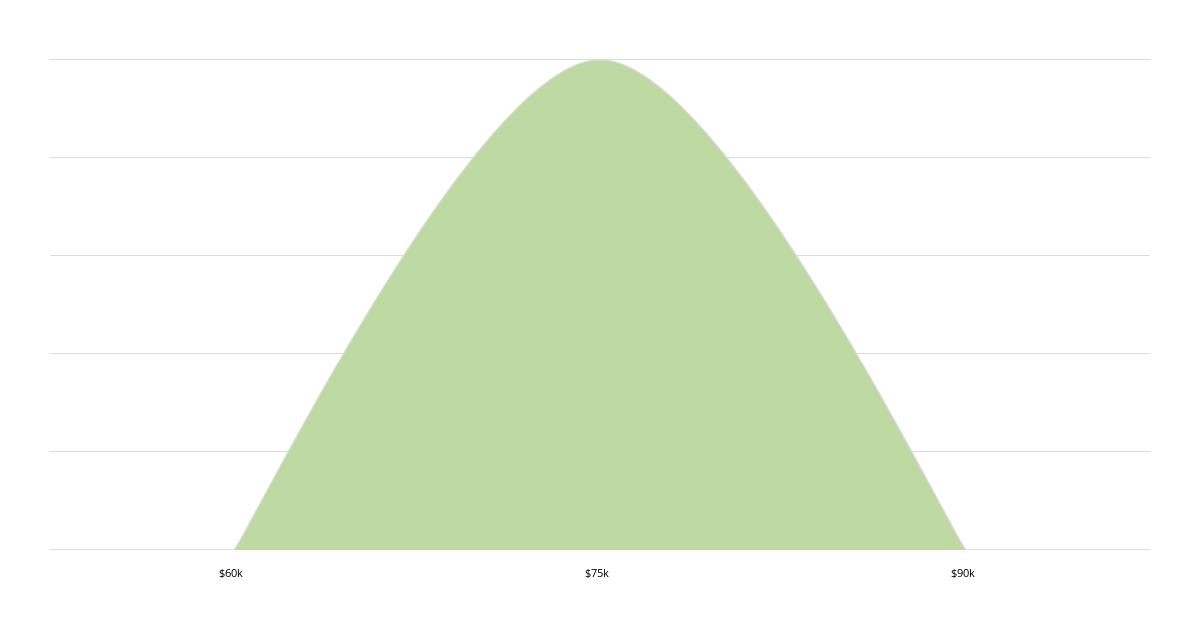 Hadoop/big Data Engineer Salary   Comparably