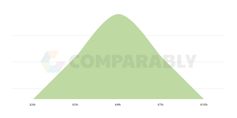 Homebirth Midwife Salary In Colorado Springs Co Comparably
