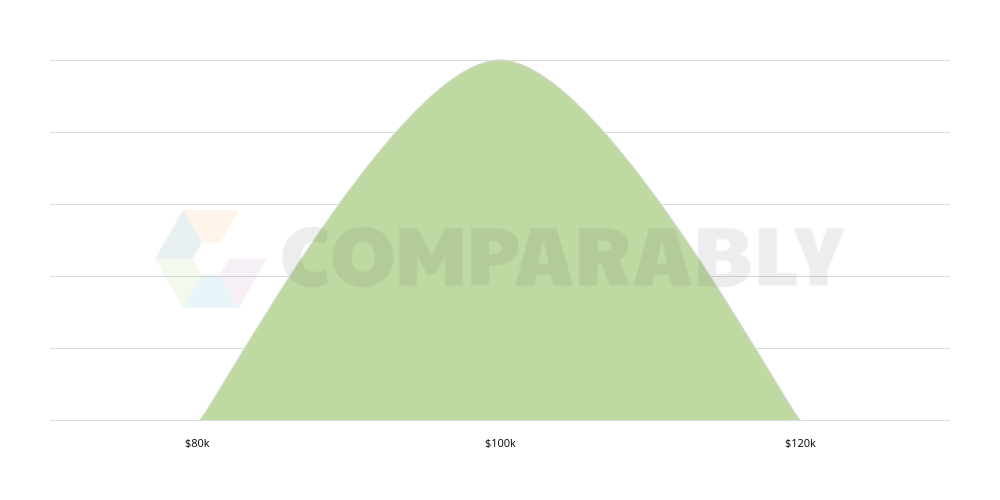 Lead Ux Ui Designer Salary Comparably