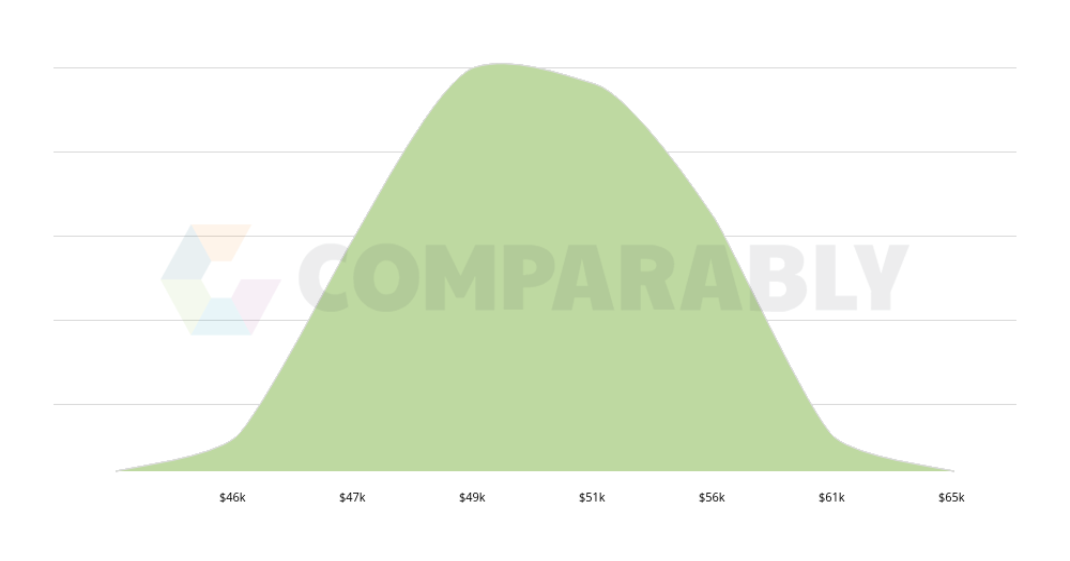 licensed interior designer salary in austin tx comparably