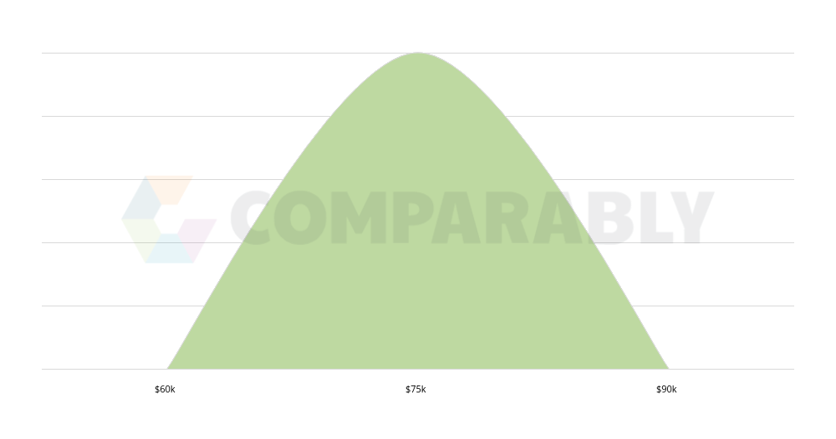 staff landscape architect salary in atlanta, ga comparablysalary ranges for staff landscape architects in atlanta, ga us