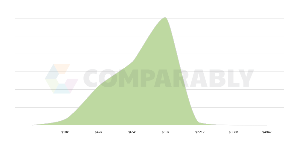 Video Game Design Salary Comparably